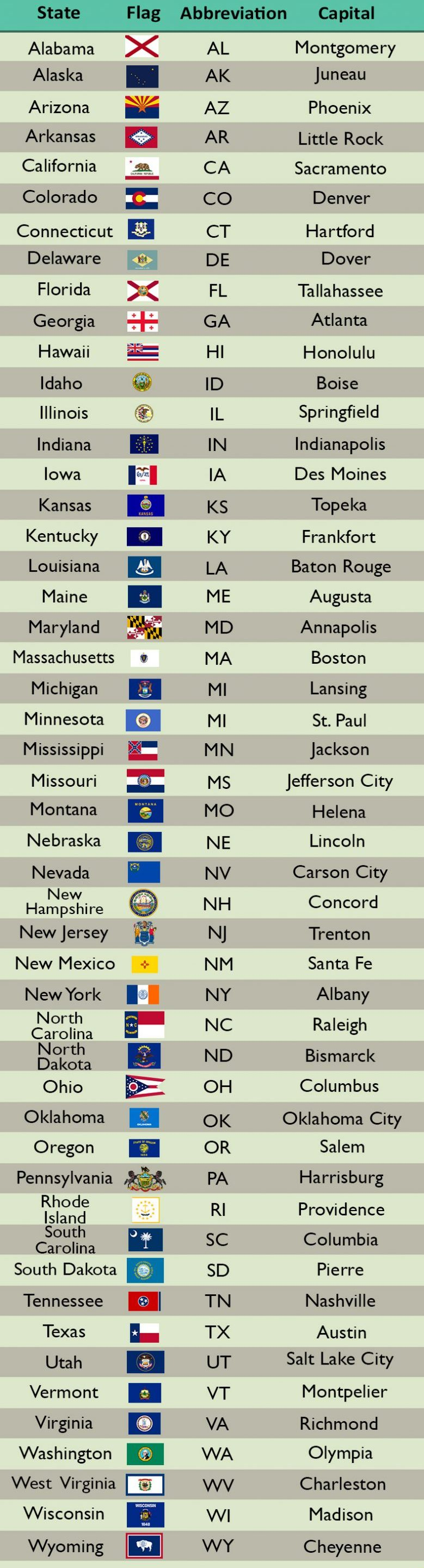 List of States in the US