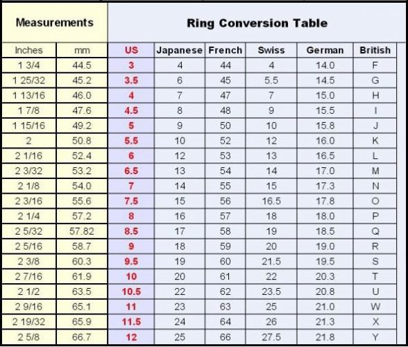 Ring Size Chart Inches